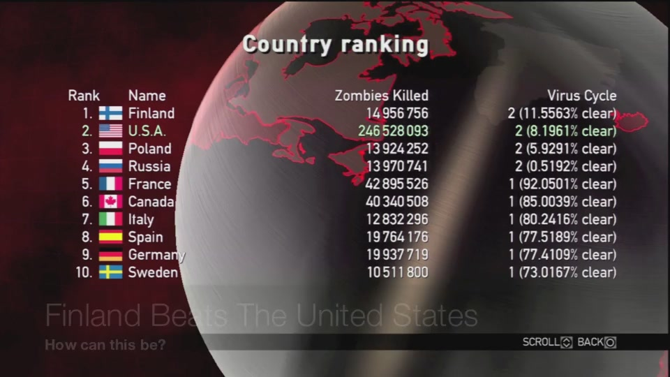 US No Longer The World's Top Zombie-Killing Nation